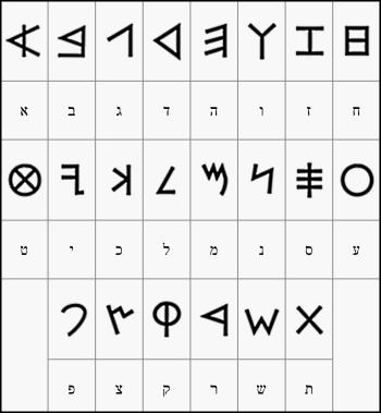 ktav ivri ancient Hebrew alphabet chart